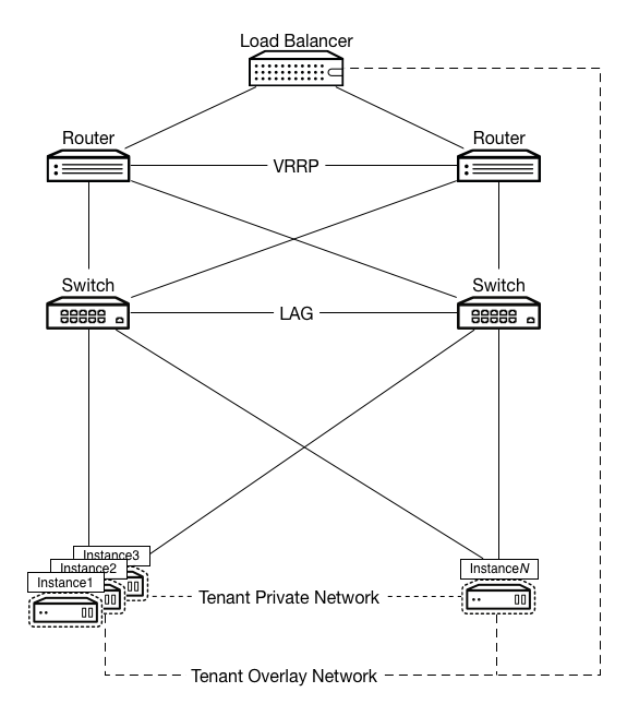 Openstack docs network virtual function cloud imagesnetworkwebservices1g ccuart Choice Image