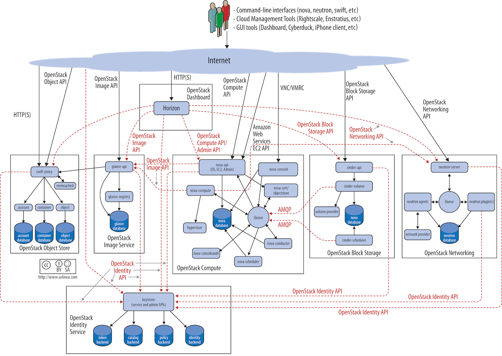 Merveilleux OpenStack Logical Architecture