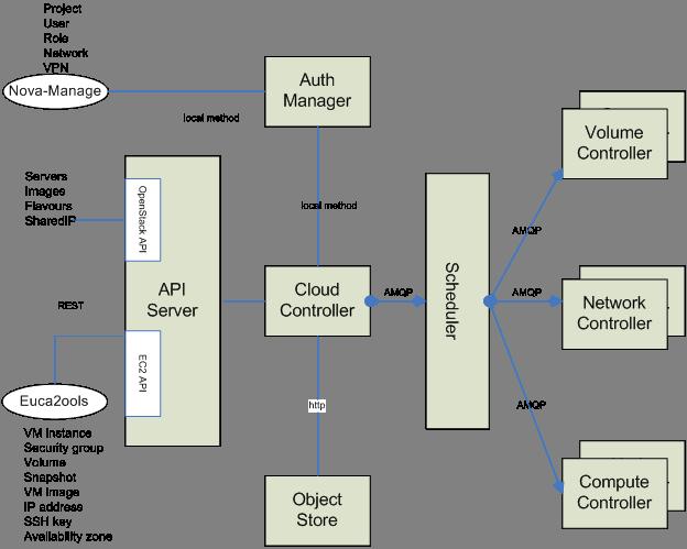 OpenStack Docs: AMQP and Cinder