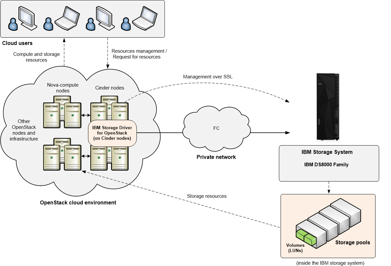 OpenStack Docs: IBM Storage Driver for OpenStack