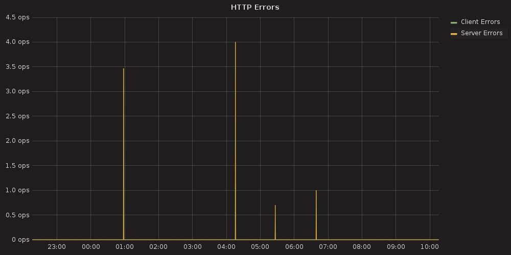 3 4  HA InfluxDB as an external storage for Prometheus