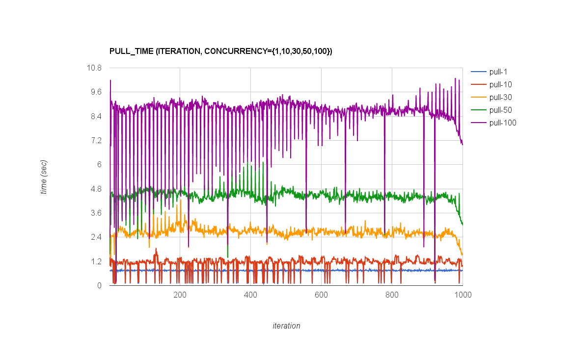 6 3 2  Results of measuring performance of JFrog Artifactory Pro