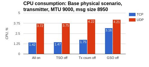 6 10 1  Hardware Offloads - Test results — performance_docs 0 0 1