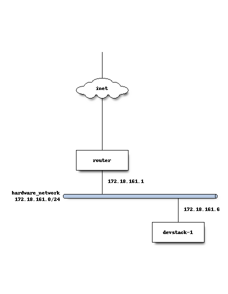 OpenStack Docs: Using DevStack with neutron Networking