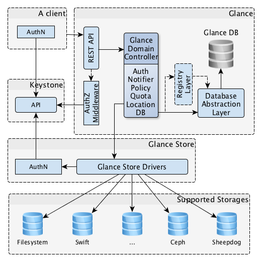 "OpenStack Glance Architecture Diagram. Consists of 5 main blocks: ""Client"" ""Glance"" ""Keystone"" ""Glance Store"" and ""Supported Storages"". Glance block exposes a REST API.  The REST API makes use of the AuthZ Middleware and a Glance Domain Controller, which contains Auth, Notifier, Policy, Quota, Location and DB.  The Glance Domain Controller makes use of the Glance Store (which is external to the Glance block), and (still within the Glance block) it makes use of the Database Abstraction Layer, and (optionally) the Registry Layer. The Registry Layer makes use of the Database Abstraction Layer. The Database abstraction layer exclusively makes use of the Glance Database. The Client block makes use of the Rest API (which exists in the Glance block) and the Keystone block. The Glance Store block contains AuthN which makes use of the Keystone block, and it also contains Glance Store Drivers, which exclusively makes use of each of the storage systems in the Supported Storages block.  Within the Supported Storages block, there exist the following storage systems, none of which make use of anything else: Filesystem, Swift, Ceph, ""ellipses"", Sheepdog. A complete list is given by the currently  available drivers in glance_store/_drivers."
