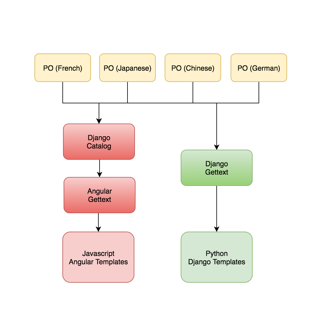 OpenStack Docs: Translation in Horizon