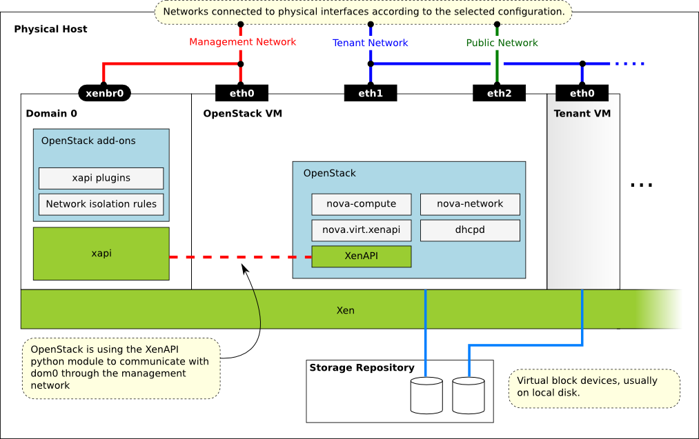 Xen xenapi xenserver and xcp openstack configuration for X window system architecture