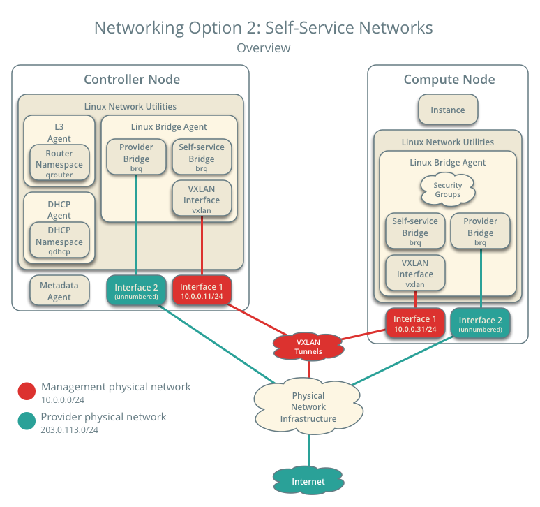 network2-overview.png