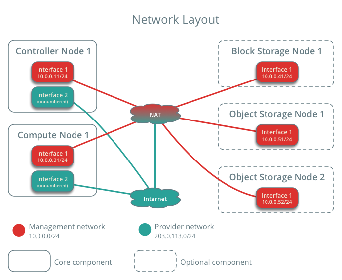 networklayout.png