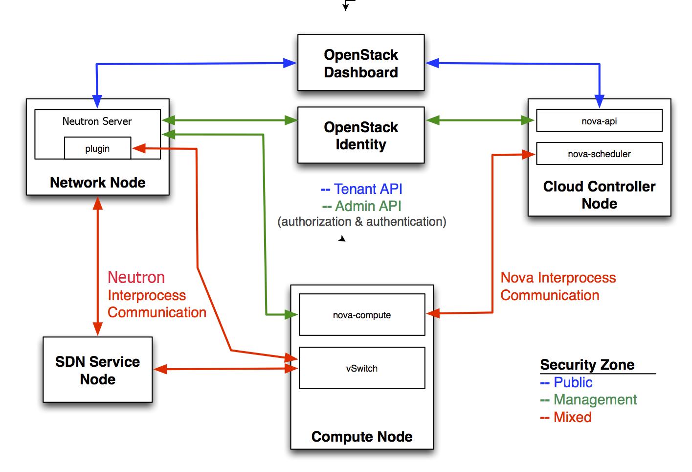 openstack docs networking サービス セキュリティベストプラクティス