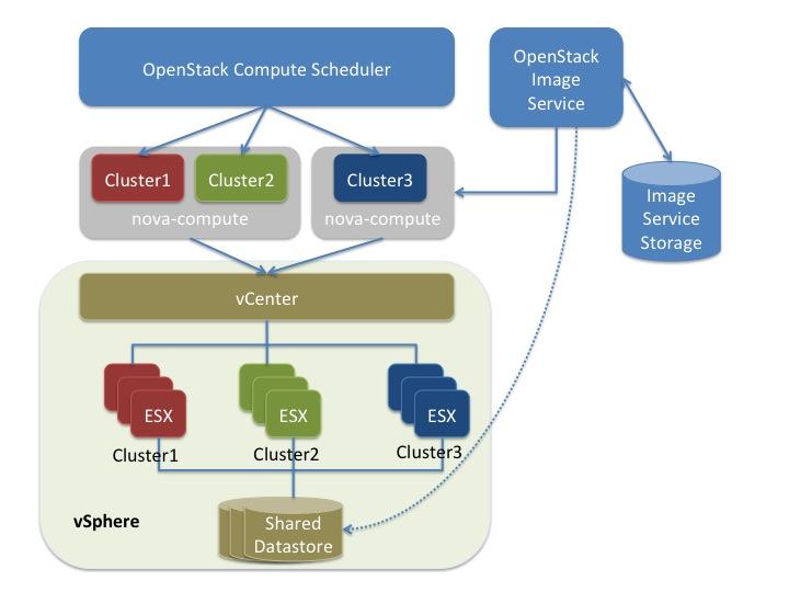 VMware vSphere - OpenStack Configuration Reference - juno