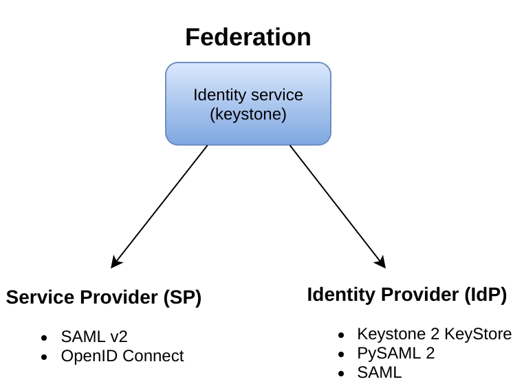 OpenStack Docs: Federated Identity