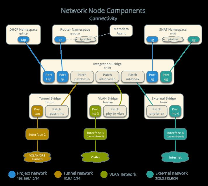 OpenStack Docs: Scenario: High Availability using