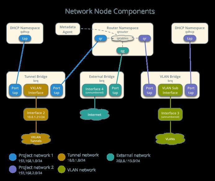 OpenStack Docs: Scenario: Legacy with Linux Bridge