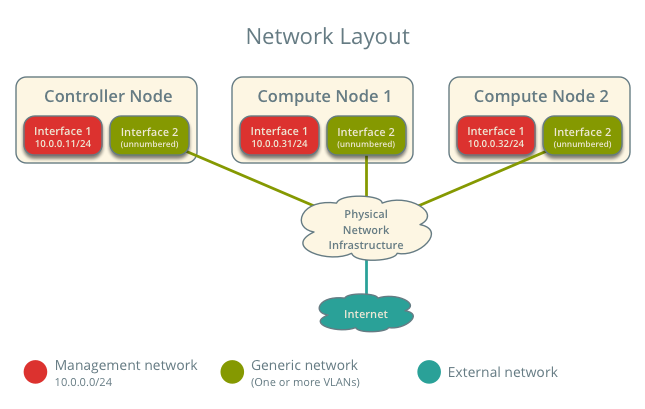 OpenStack Docs: Scenario: Provider networks with Linux bridge