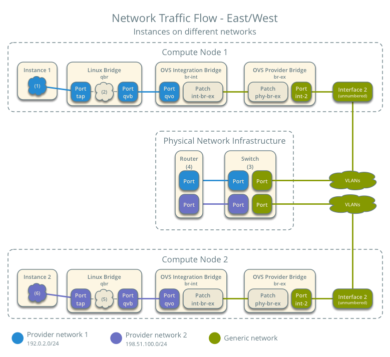 OpenStack Docs: Scenario: Provider networks with Open vSwitch