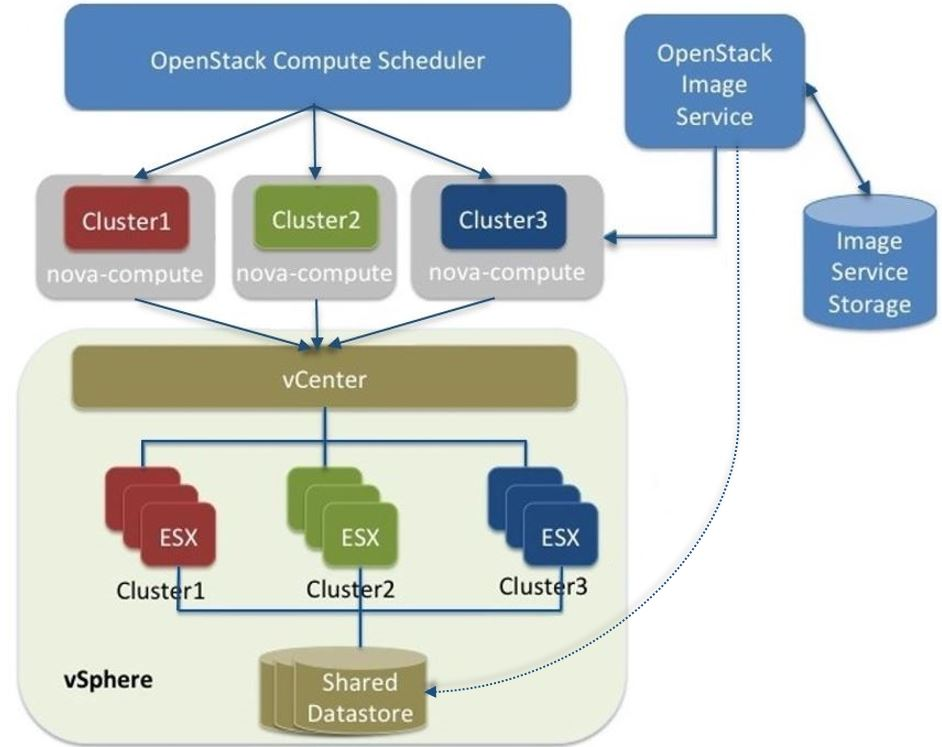 VMware vSphere - OpenStack Configuration Reference - liberty