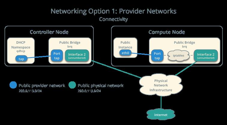 OpenStack Docs: Public provider network