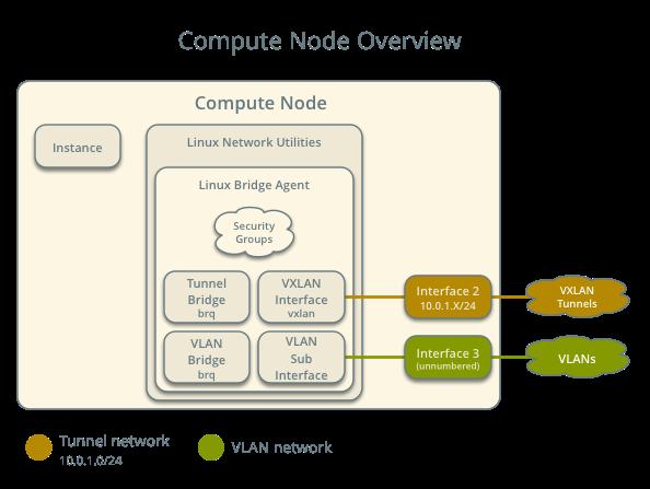 OpenStack Docs: Scenario: Classic with Linux Bridge