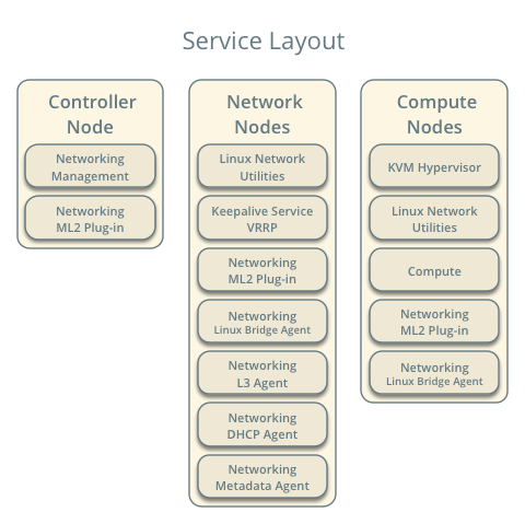 OpenStack Docs: Scenario: High Availability using VRRP (L3HA) with