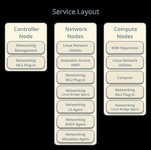 OpenStack Docs: Scenario: High Availability using VRRP (L3HA