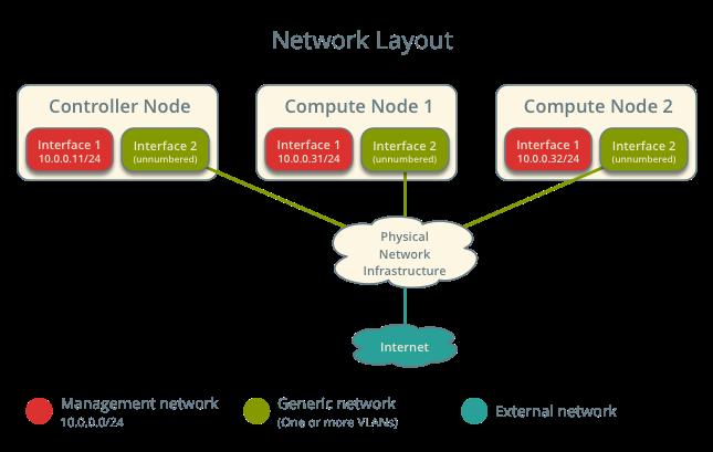 OpenStack Docs: Scenario: Provider networks with Linux bridge