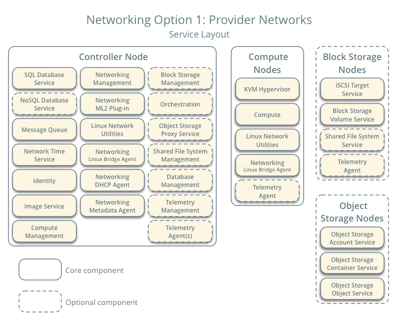 OpenStack Docs: Overview