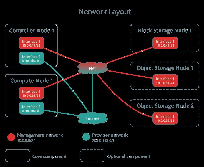 networklayout openstack docs host networking