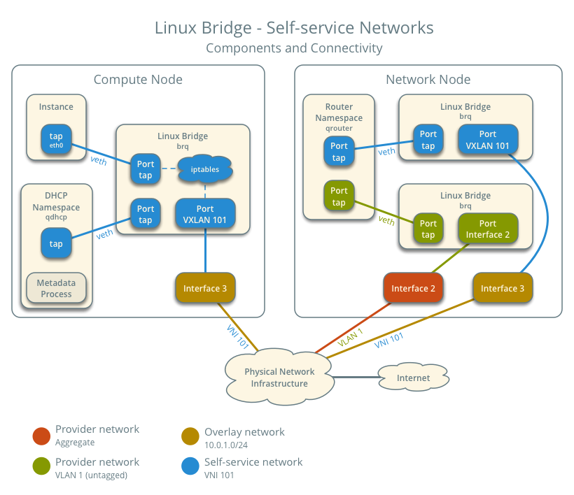 OpenStack Docs: Linux bridge: Self-service networks