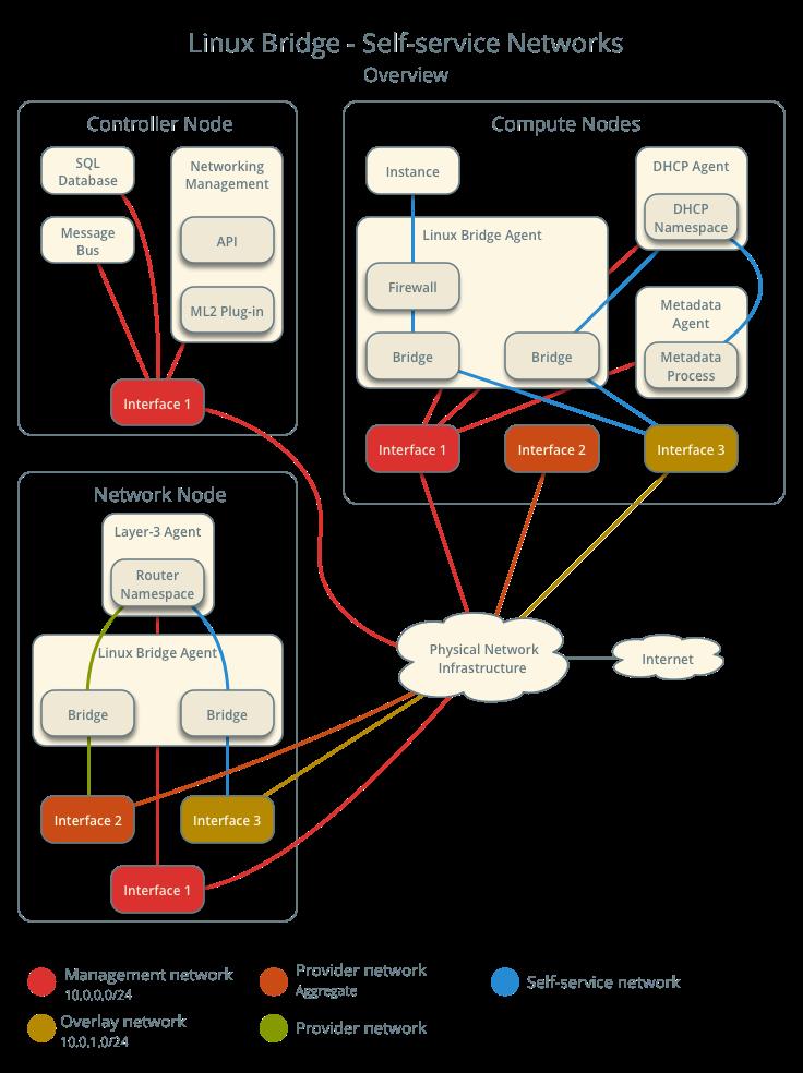 OpenStack Docs: Linux bridge: Self-service networks