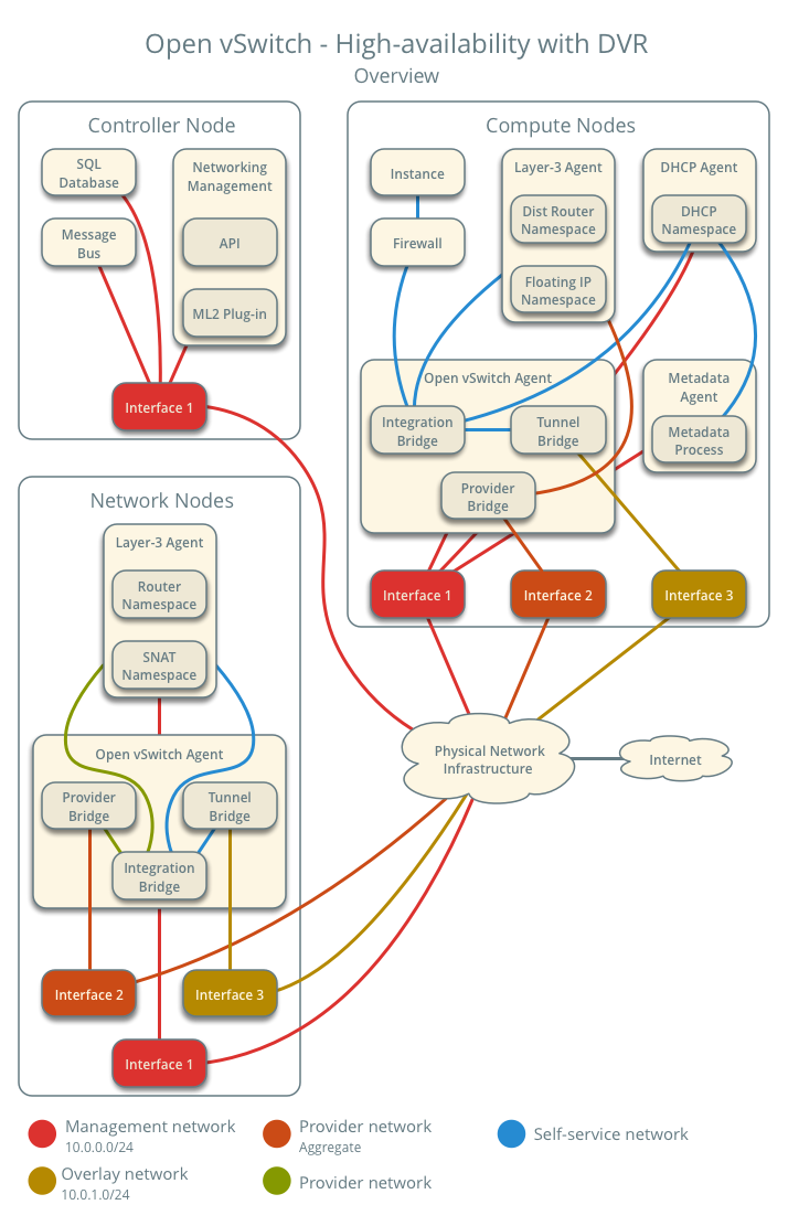 OpenStack Docs: Open vSwitch: High availability using DVR