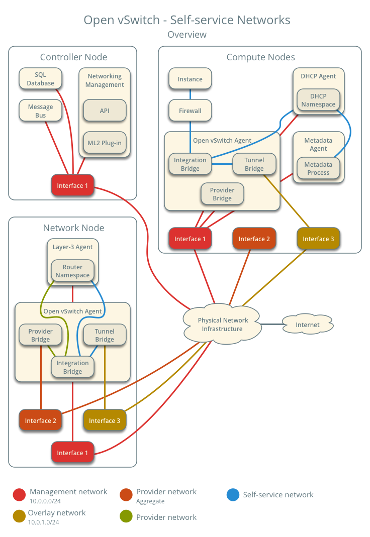 Openstack Docs Open Vswitch Self Service Networks Ethernet Connection Diagram Group Picture Image By Tag Using Ovs Overview