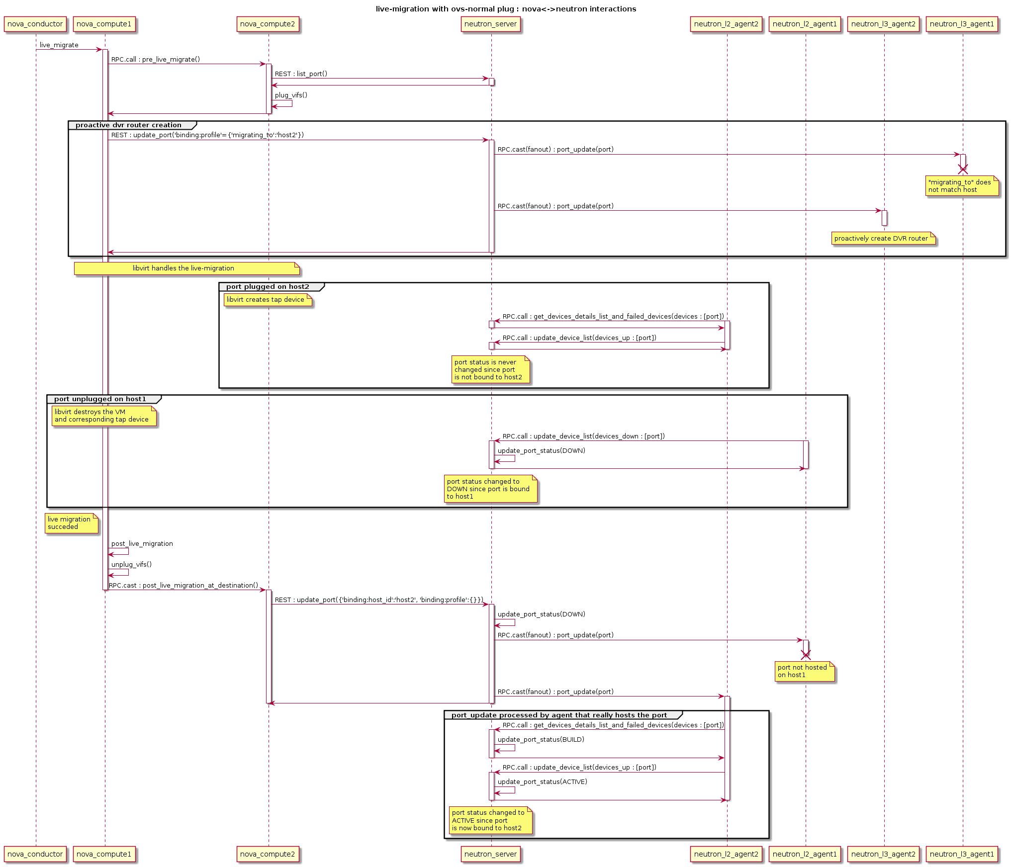 OpenStack Docs: Live-migration