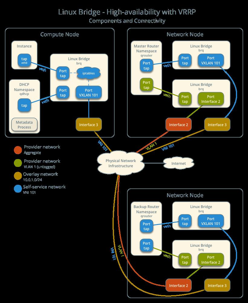 OpenStack Docs: Linux bridge: High availability using VRRP