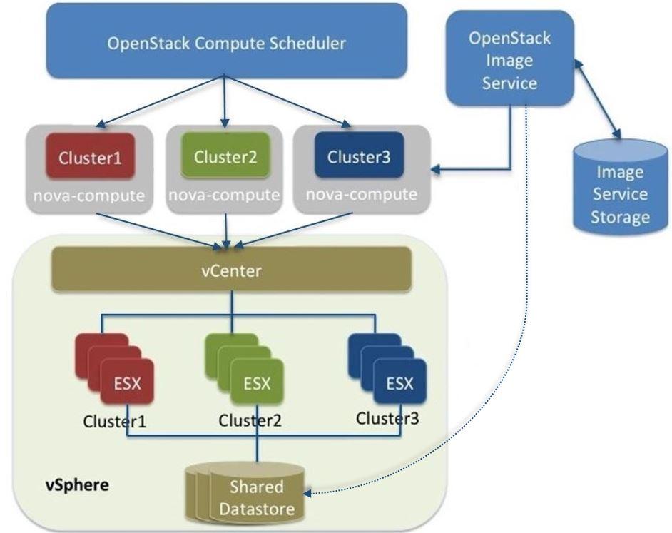 OpenStack Docs: VMware vSphere