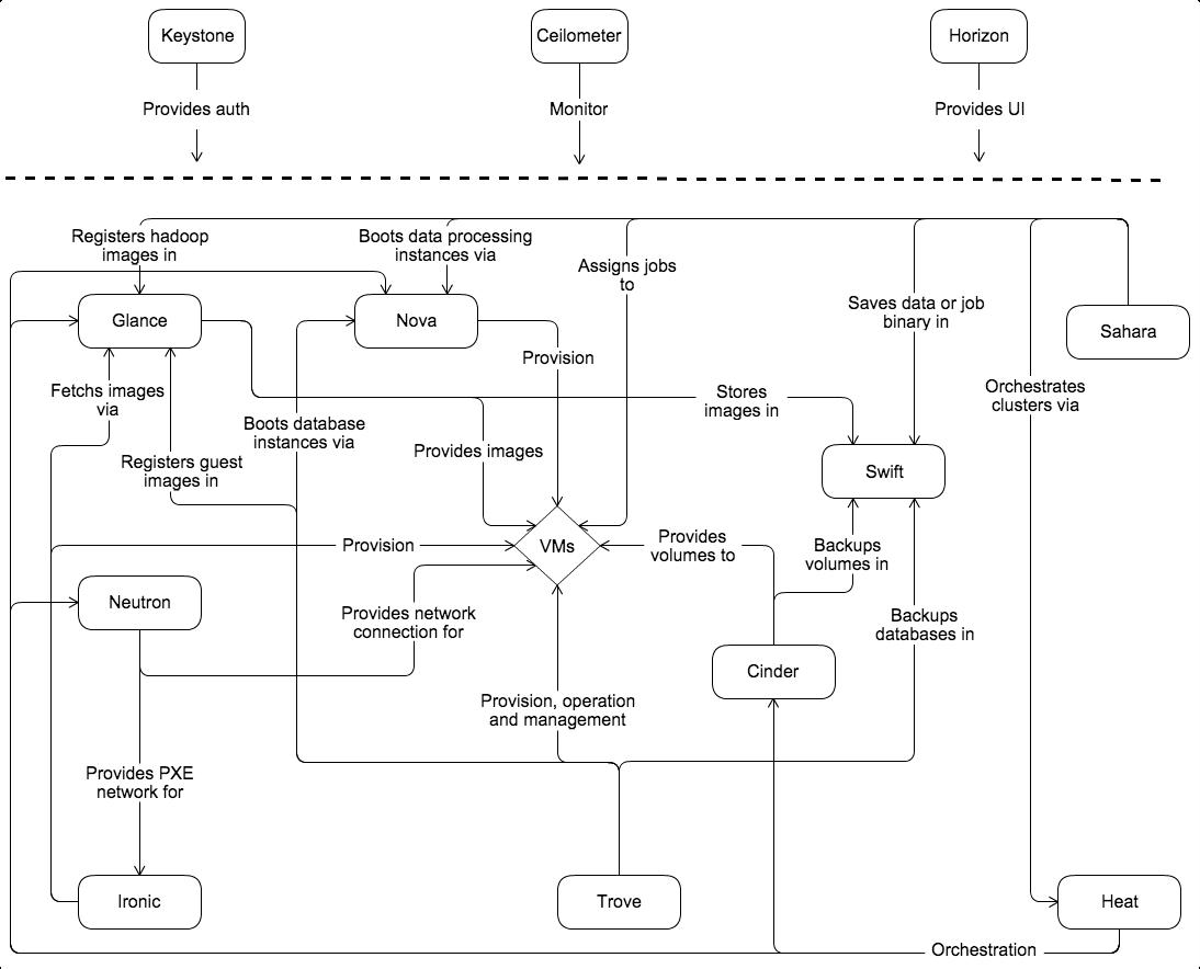 Openstack docs conceptual architecture for Conceptual architecture diagram