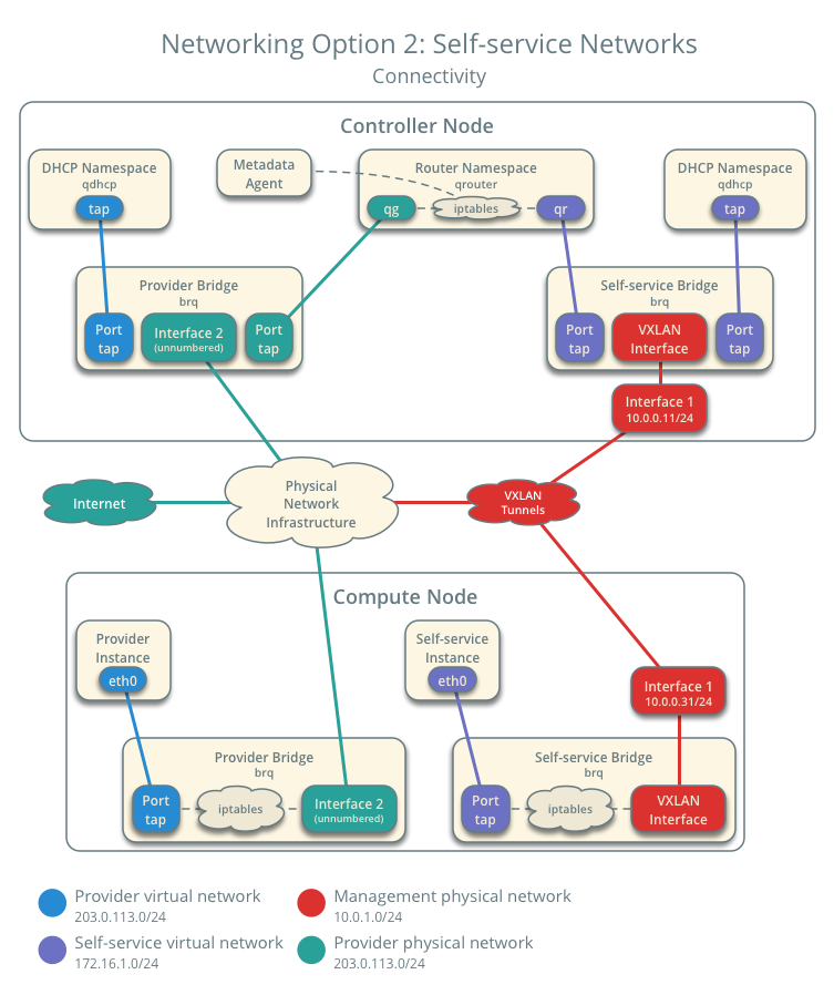 Openstack docs self service network networking option 2 self service networks connectivity publicscrutiny Images