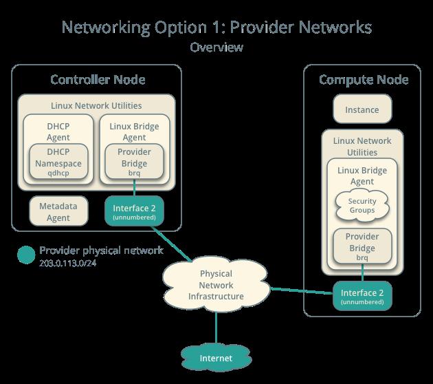 OpenStack Docs: Provider network