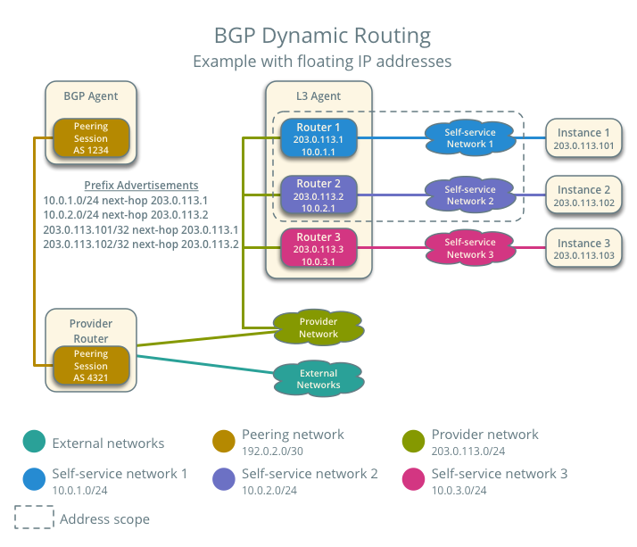 OpenStack Docs: BGP dynamic routing