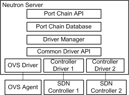 OpenStack Docs: Service function chaining
