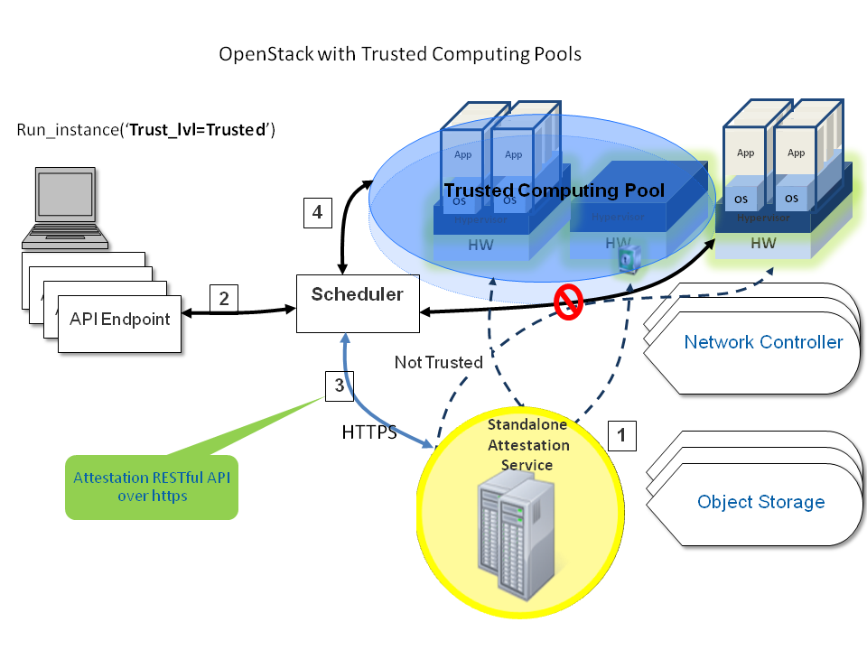 OpenStack Docs: Security hardening
