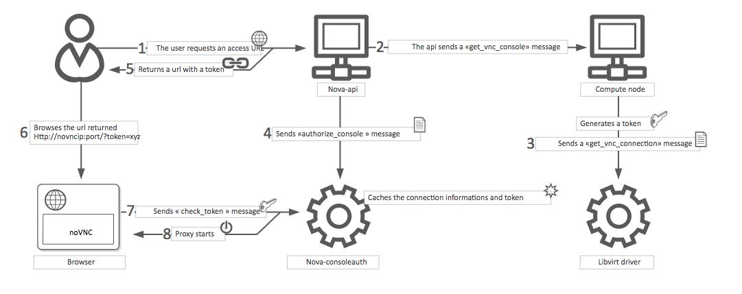OpenStack Docs: Configure remote console access