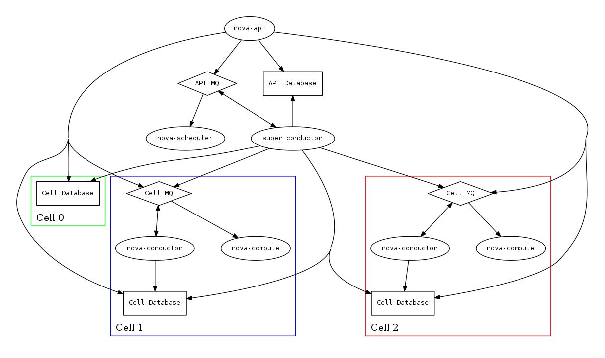 OpenStack Docs: Cells Layout (v2)