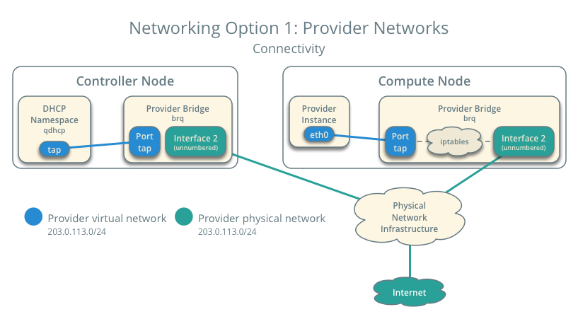 Networking Option 1: Provider networks - Connectivity