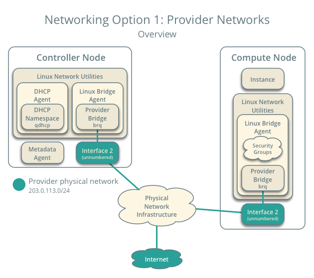 Networking Option 1: Provider networks - Overview