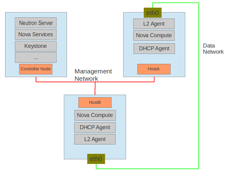 OpenStack Docs: High-availability for DHCP