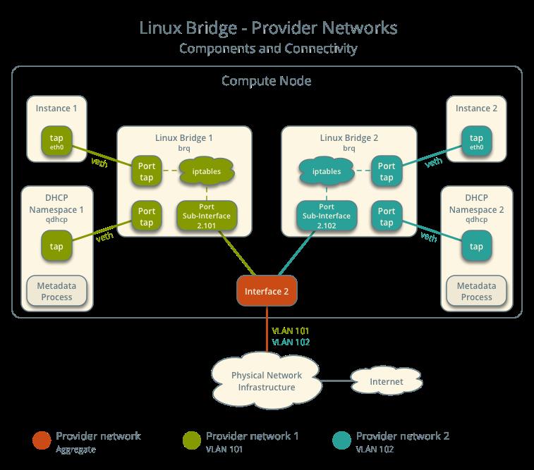 OpenStack Docs: Linux bridge: Provider networks