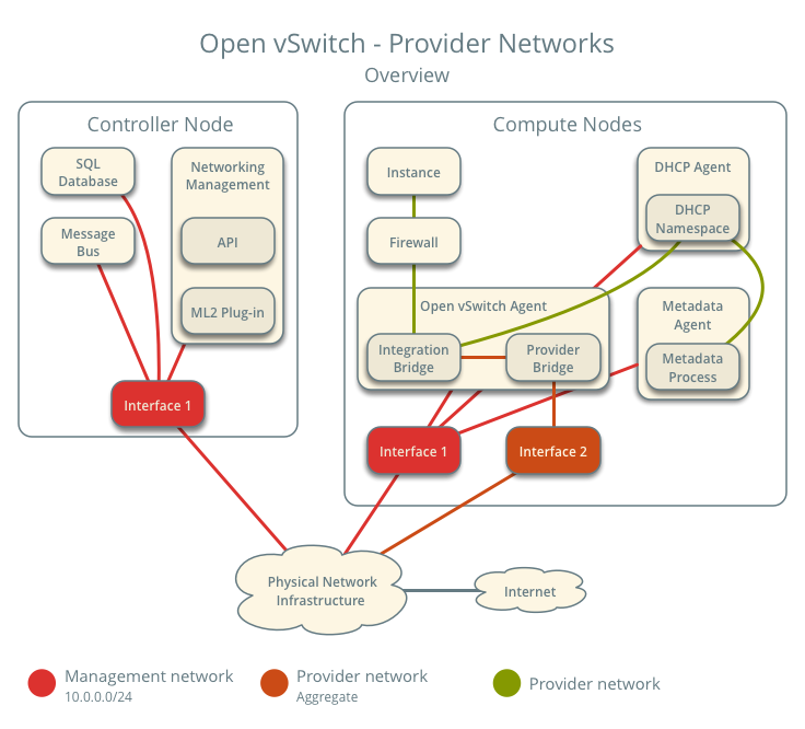 OpenStack Docs: Open vSwitch: Provider networks