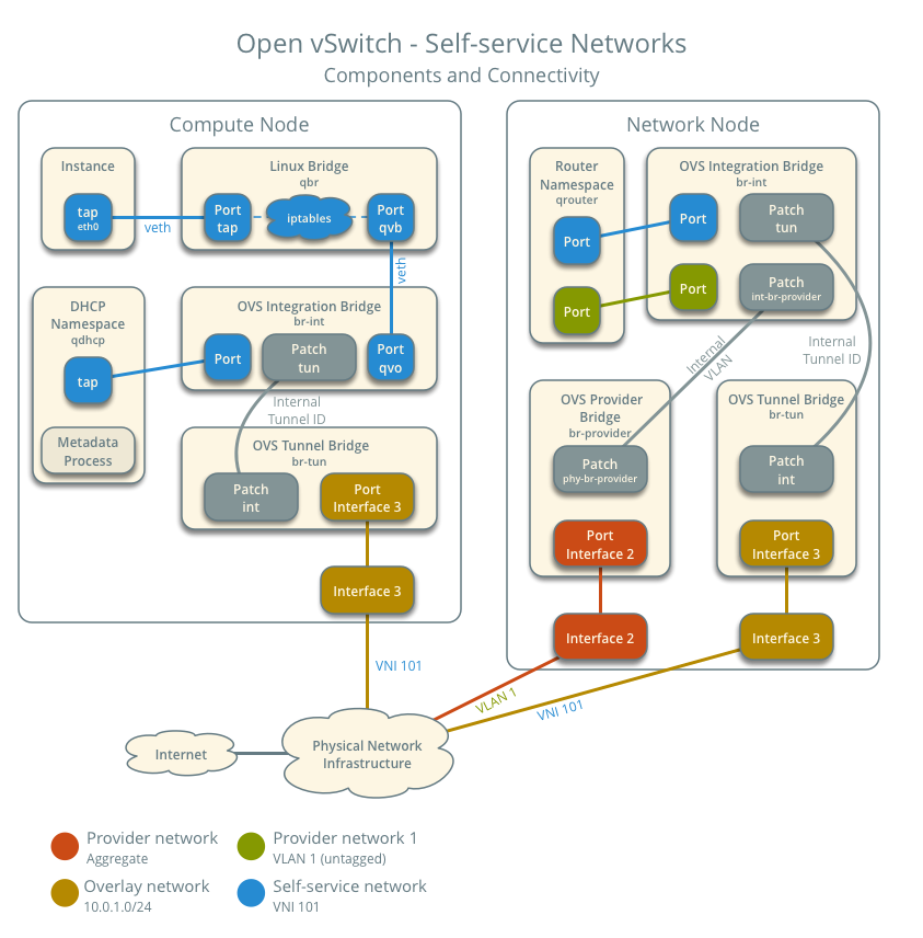OpenStack Docs: Open vSwitch: Self-service networks