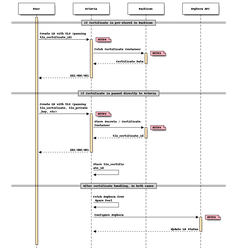Tls Data Security And Barbican Octavia 091 Documentation